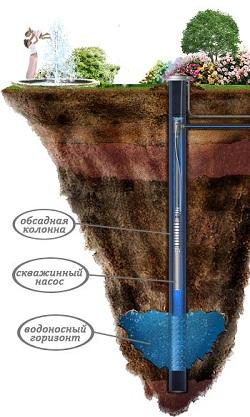 burenie-skvazhin-pod-vodu