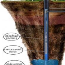 Бурение скважин под воду
