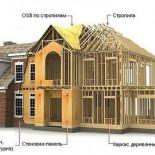 Каркасный дом: нарушения технологии или недостатки?